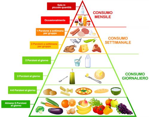 piramide_alimentare.jpg